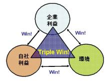Win-Win-Winの関係