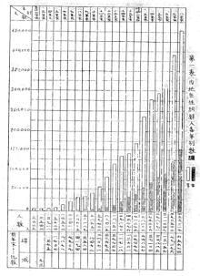 内地在住朝鮮人各年別数調