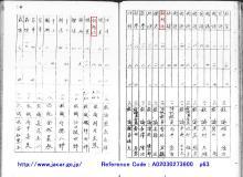 朝鮮総督府諸学校官制中ヲ改正スp63