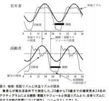 体温と睡眠リズム