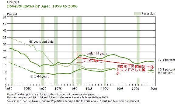 児童貧困率
