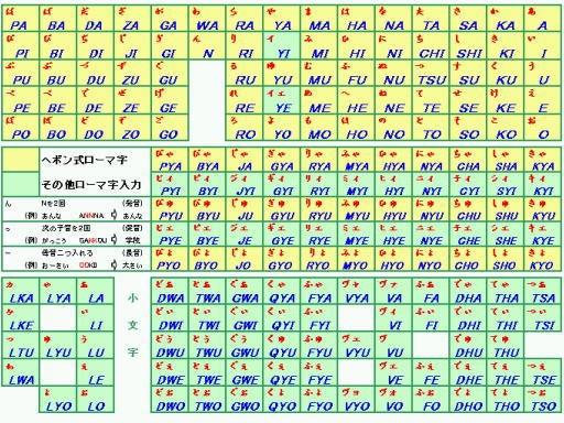 実は、私自身「かな変換」なん ... : パソコン入力 ローマ字表 : すべての講義