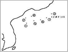 着弾点の図