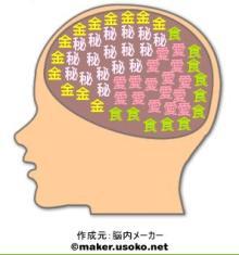 脳内イメージ(本名)