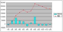2005収支