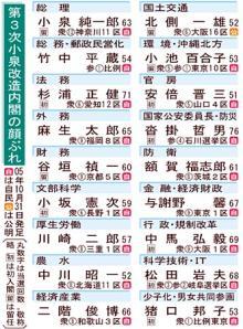 051031閣僚名簿
