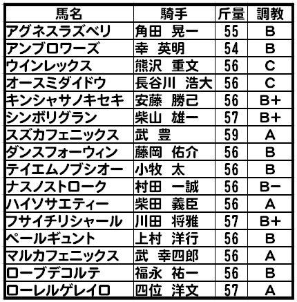 阪急杯出馬表・調教評価