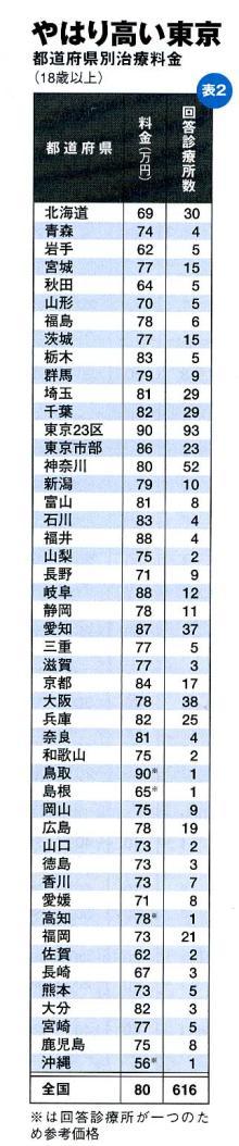 徳島の矯正歯科治療専門医院-県別料金