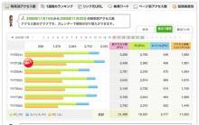 11月22日画像加工の便利帳アクセス解析