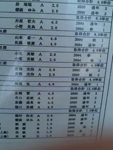0325リコーダー部/当然の成績
