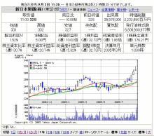 新日鉄のチャート