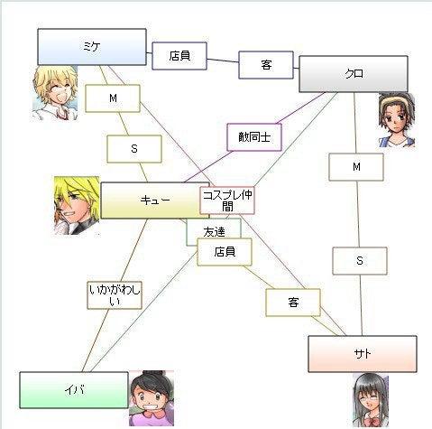 キラメキ☆銀河町商店街で相関図...