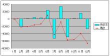 2006年間収支