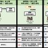 星野リゾートのREIT戦略に学ぶファンド組成のポイント☆ 不特法実務セミナー(Web版)のご案内の画像