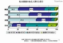 日本の高校生、米中韓と比べ自己肯定感が低い傾向