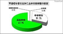 東京都、公立中学の約半数・高校の9割以上に学校裏サイトが存在