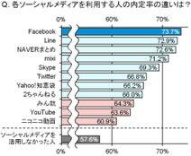 ソーシャルメディアに見る、就活力の違い・・・ Facebook利用で内定率UP!?