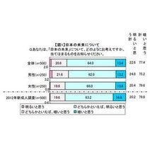 新成人の8割弱が「日本の未来は暗いと思う」--就きたい職業は公務員最多