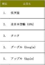 結婚相手にしたい人気企業1位は? - 2位ANA、3位タニタ、グーグル