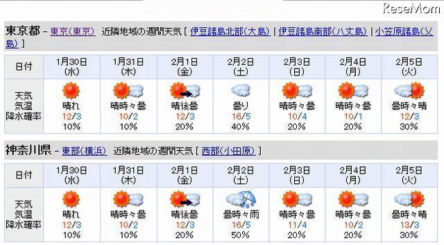 横浜 天気 1 週間