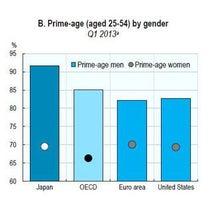 女性が働きにくい国、日本--女性の就業率がOECD加盟34カ国中24位・男性は2位