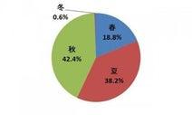 バーベキュー人気の食材1位は「ウィンナー」92.7%