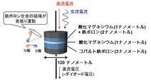 産総研など、半導体ダイオードを上回る感度のスピンダイオードを開発
