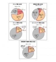 キムチは日本家庭の常備品!? キムチを日常的に購入している人は77.1%