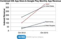 日本のスマートフォンアプリ売上高が米国を抜いて世界一に