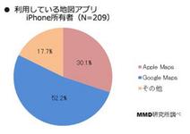 iPhoneユーザーの52%以上が使っている地図アプリが判明!…やっぱりアッチの方なのね。