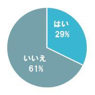 20代女性の29.0%「身近に貧困女子がいる」と回答 ― 働く女性は働き損なのか?