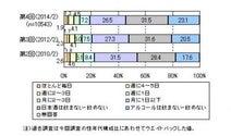 日本酒はどこで飲む? 6割以上が「自宅」と回答、日本酒選定時の決め手は「味」-マイボイスコム株式会社調べ