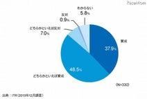 教員の86%がタブレット端末導入に前向き