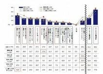金銭管理はアナログ中心の日本人 家計簿での収支管理は約半数が挫折 ─ Visa調べ