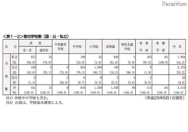 都内私立中の4割が女子校、男女共学は10年前より増加…東京都の私学行政