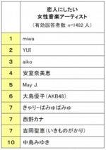 「恋人にしたい音楽アーティスト」発表!男性1位は福山雅治、嵐も全員ランクイン-KADOKAWA調べ