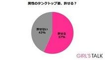 女性43%が「男性のタンクトップ姿、許せない」と回答--その理由は?