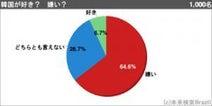 舛添要一都知事「都民の90%は韓国好き」 ネットの1000人アンケート結果は「好き」が6.7%