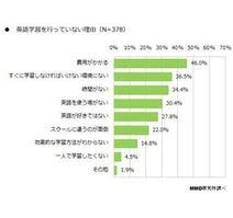 約半数が「オンライン英会話は今後普及すると思う」 - 何をポイントに選ぶ?