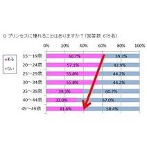女性48.6%にプリンセス願望あり -憧れ1位は「シンデレラ」、2位は?