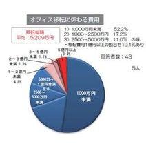 ワーカーが希望する勤務エリア、トップ3は「新宿」「丸の内」「渋谷」
