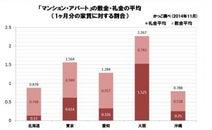 【通説は正しかった】大阪の敷金・礼金は東京の1.45倍、沖縄の2.87倍!
