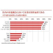 キャリアに対する自信、自己評価が低いのは日本・ドイツの女性