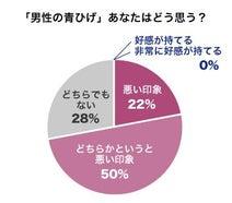 男性の青ひげ「好感が持てる」と回答した人は0%!「男性のヒゲの印象について」