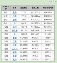 東京23区と同じ名字ランキング…3位「足立」2位「渋谷」、1位は?