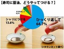 寿司に醤油、「シャリにつける」派はわずか××%! やはりネタ派が多数だったか...
