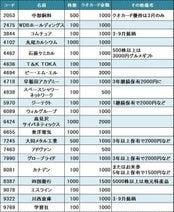 人気ブロガー・rikaの【オススメ優待】 3月のクオカード優待も丸っと紹介!