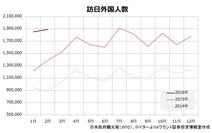 訪日外国人旅行者数の増加は日本経済の救世主になるか?