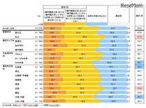 「専門職業大学・専門職大学」高校教員認知は64.6%