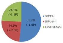 支持率低下というけれど・・・ニコニコアンケート「月例ネット世論調査」を実施――内閣支持率51.7%